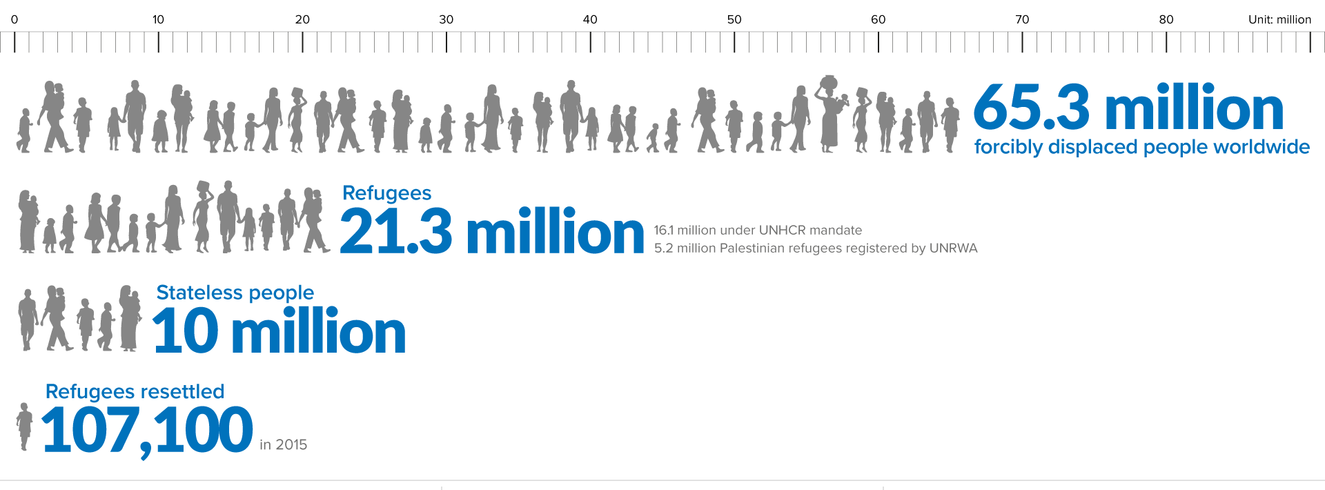 Source: UNHCR Figures at a Glance (2015 data)