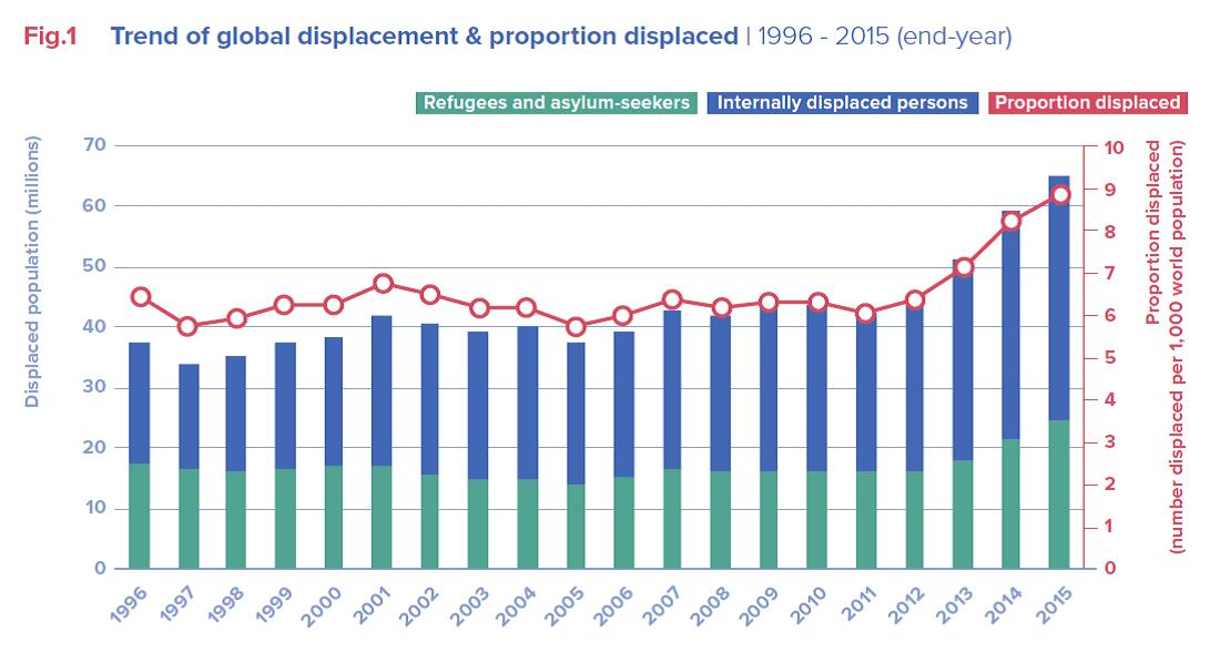 Source: UNHCR Global Trends: Forced Displacement in 2015